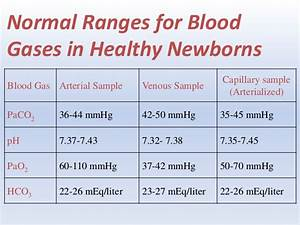 Arterial Blood Gases Interpretation11111
