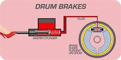 Brakes Brake Drum Dram Brek Pads Kereta