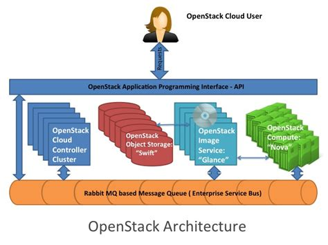 Openstack 101 Get To Know More About Openstack