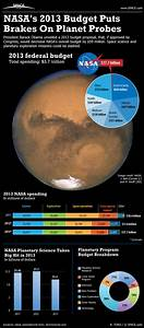 Planetary Science Takes a Hit in 2013 (Infographic) | NASA ...
