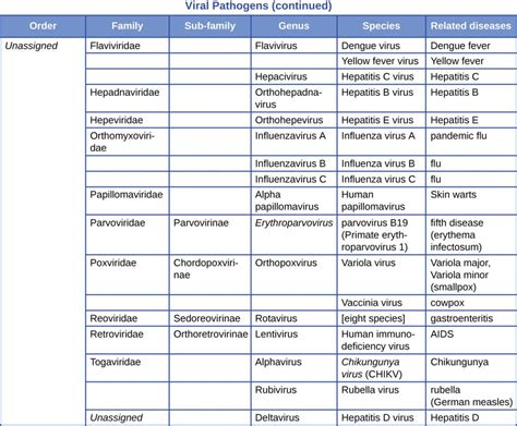 appendix  taxonomy  clinically relevant microorganisms