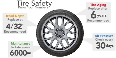 National Tire Safety Week May 21-28