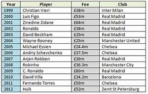 Stats: Highest transfer fees since 1999