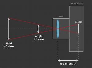 Understanding Your Camera  Focal Length  Field Of View And