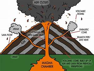 volcano diagram - Google Search | Ideas for the Classroom ...