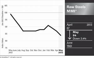Stainless Steel Scrap Price Chart Arcelormittal Says Bye To Cru As Monthly Steel Price Index