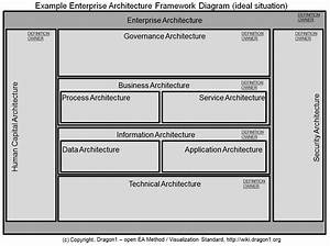 Sample Architecture Diagram For Software Project