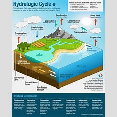 The Water Cycle Visually