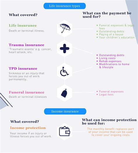 There are several types of homeowners' insurance. What types of life insurance products exist in Australia ...