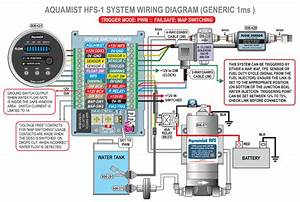 Introducing The New Hfs-1 System By Aquamist