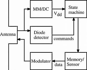 Block Diagram Of A Possible Mmid Transponder