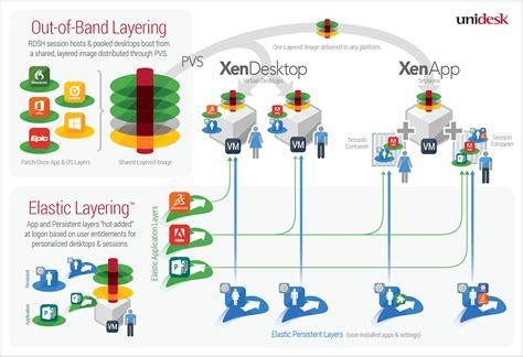 unidesk layering breakthroughs expand  cases  citrix