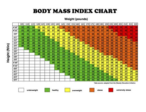 Adult Chart Current Height Weight Thequeensga