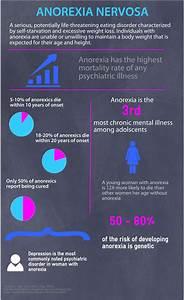 Eating Disorders Statistics 2015