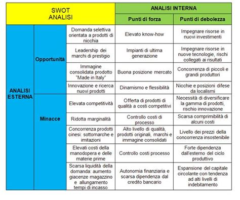 startup swot analysis  business plan bcorporate