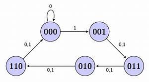 Sequential Logic Design Example  Traffic Lights