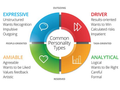 Four Primary Personality Types