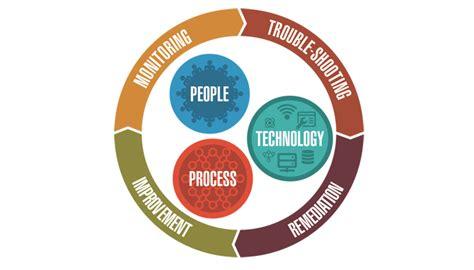 improving security technologies  processes consultia llc
