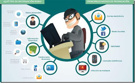 Phishing – Suplantación de Identidad – Informática Educativa
