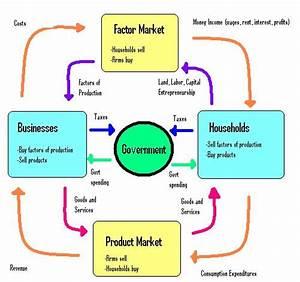 Elizabeth U0026 39 S Ap Macroeconomics Blog  January 2016