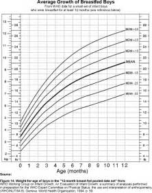 Growth Chart Breastfed Babies