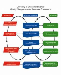 Figure   Uq Library Quality Assurance Framework Diagram