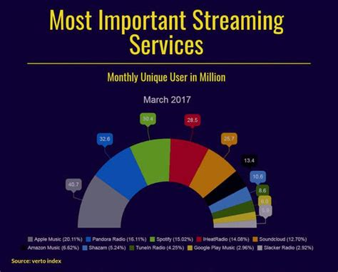 Do you have any resources on how to upload music to spotify?. Digital Music Distribution Comparison 2018 - Free Aggregator review - Mastrng.com