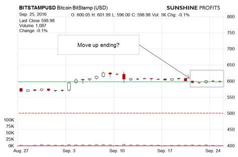 How do bitcoin brokerages work? Bitcoin Trading Alert: Starting Point of Decline Not Far?   Sunshine Profits