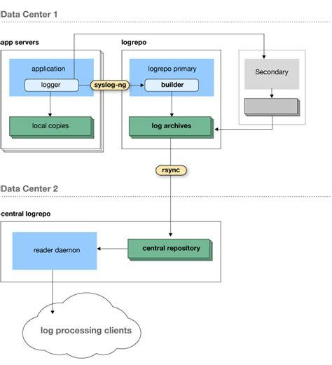 Test Driven Development Agile Resume by Data Driven Decision Resume