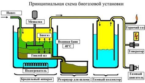 Биогазовые установки как альтернативный источник энергии в апк рф . статья в сборнике международной научной конференции