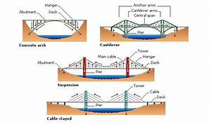 Physics Of Arch Bridges