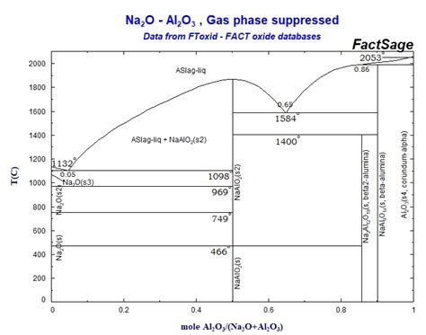 Li2o Phase Diagram by Collection Of Phase Diagrams