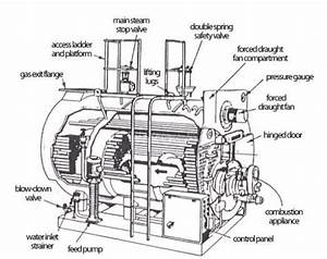 Important Terms For Steam Boilers