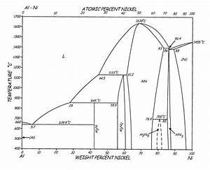 Dot Diagram Of Yttrium