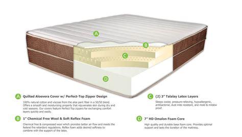 dreamfoam mattress ultimate dreams ultimate dreams aloe reviews