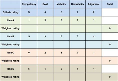 decision making methodology template decision matrix how to make the right decision