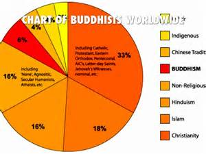 Buddhism Four Noble Truths Chart