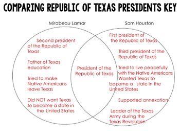 republic  texas comparing presidents lamar  houston