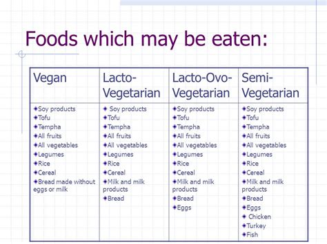 what is ovo vegetarian different kinds of vegetarians ppt video online download