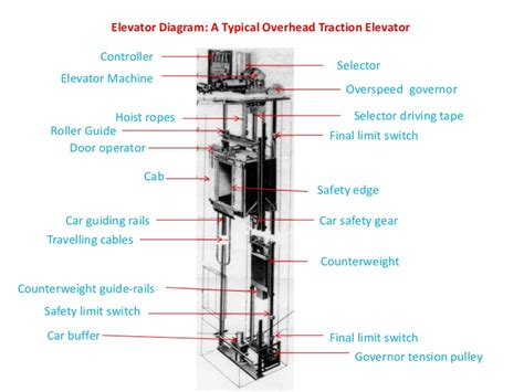 elevator electrical wiring diagram dejual com diagram of an elevator