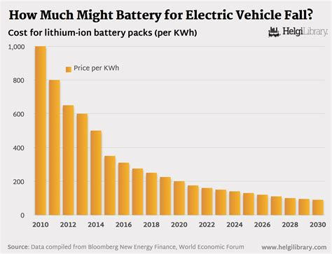 Electric Vehicle Cost by How Much Might Battery For Electric Vehicle Fall Helgi
