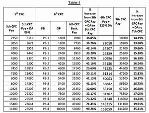 Air Force Pay Chart 2017 Officer Irsta Memorandum 2 Central Govt Employees News 7th Pay