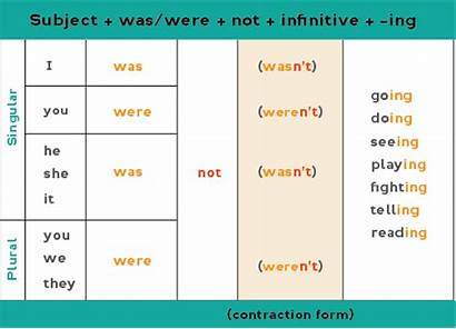 Past Continuous Negative Progressive Simple English Form