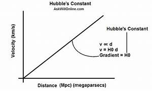 Hubble's Law, Constant and the Expanding Universe - Ask ...