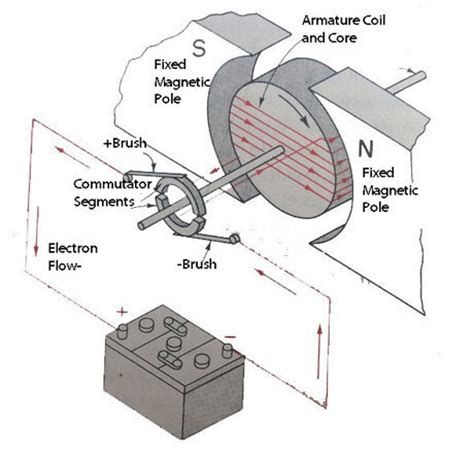 How Does An Electric Motor Work by How Does A Motor Work