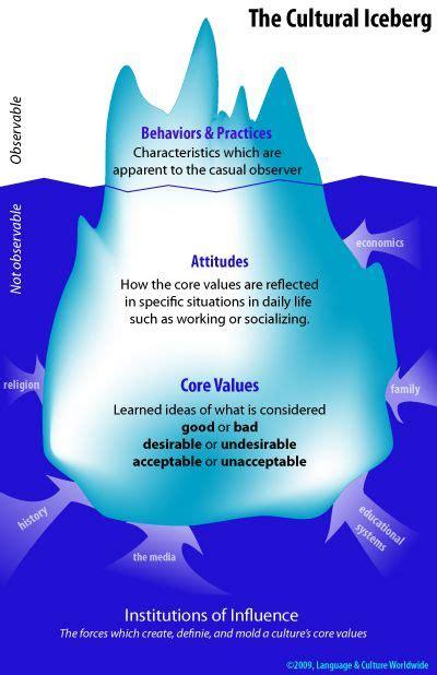 cultural iceberg intercultural communication cultural