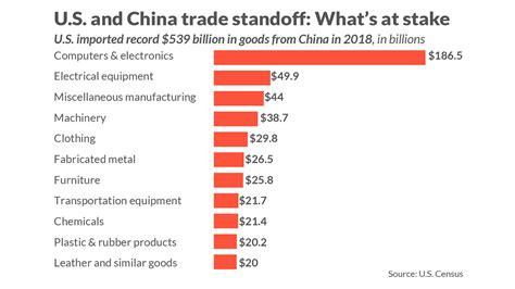 china trade deficit huge heres stuff