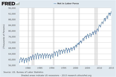 the bureau of labor statistics economicgreenfield unemployment and the quot not in labor