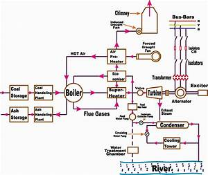 Flow Chart Of Coal To Electricity Beautiful Thermal Power