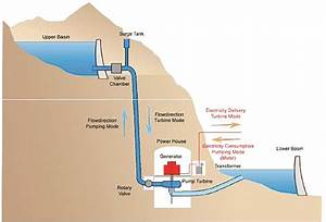 Energy Project Slated For County